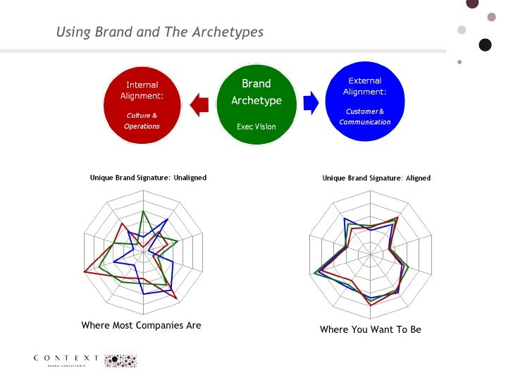 Using Brand and The Archetypes Where Most Companies Are Where You Want To Be