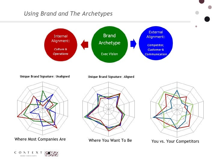 Using Brand and The Archetypes Where Most Companies Are Where You Want To Be You vs. Your Competitors