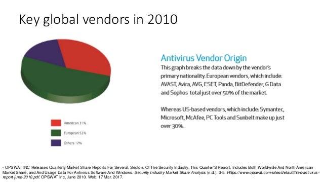 antivirus market growth