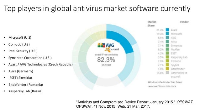 antivirus market growth