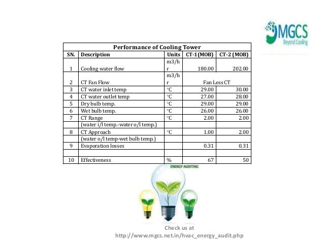 Case study Energy Audit for Chiller Plant