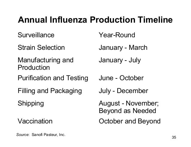 influenza case study Regulatory requirements for viral-challenge studies: influenza case study contact us call +41 22 739 91 11 email us sharing tools share on linkedin share on.