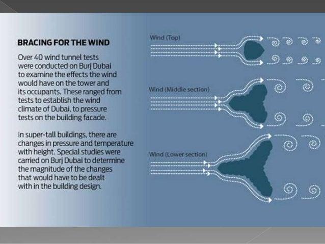 Burj Khalifa – Future of Construction