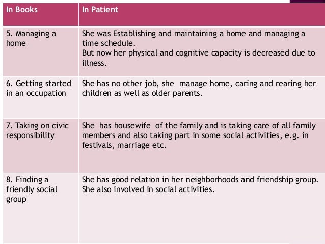 In Books In Patient 5. Managing a home She was Establishing and maintaining a home and managing a time schedule. But now h...