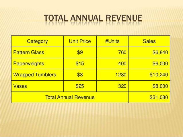 giberson glass studio Case study on giberson glass studio - free download as powerpoint presentation (ppt / pptx), pdf file (pdf), text file (txt) or view presentation slides online.