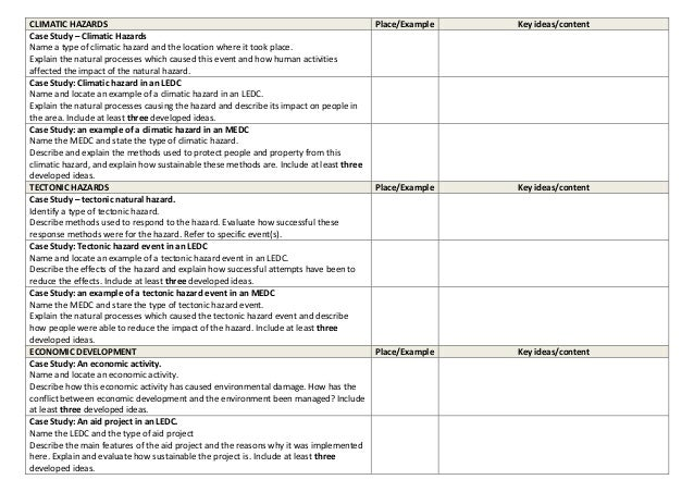 geography coursework questions A power point introducing the gcse coursework for castleton in the peak district there are photographs, an outline of the content for the introduction, key words to.