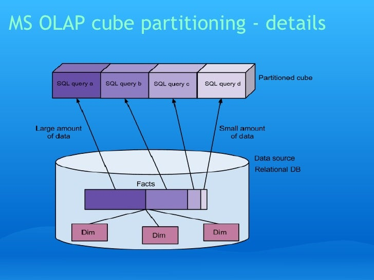 Case Study Real Time Olap Cubes