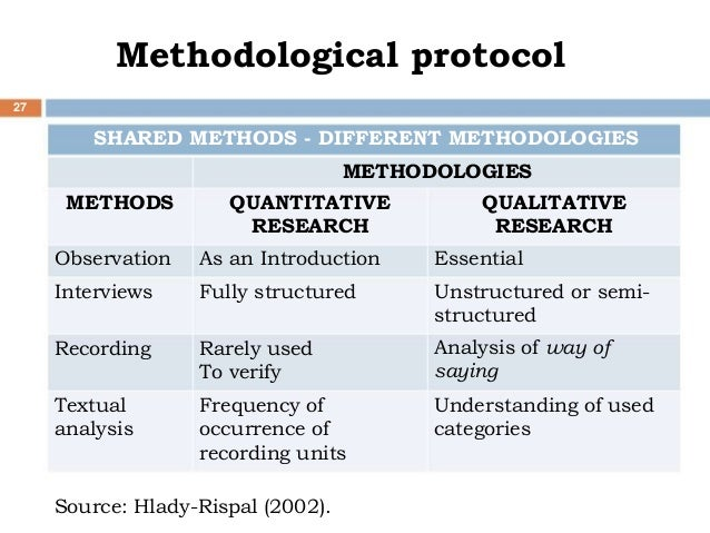 how to know the methodology valifity of a study