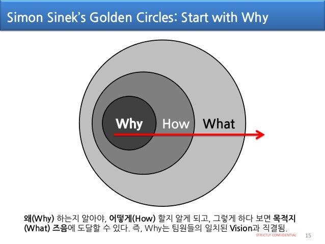 린스타트업 핵심 모형(Iteration Cycle) STRICTLY CONFIDENTIAL 16 순환되는 전체 시간 최소화(Iteration) IDEA BUILD PRODUCT MEASURE DATA LEARN