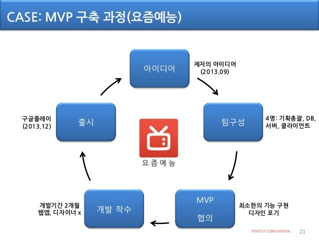 CASE: Iteration Cycle(요즘예능) STRICTLY CONFIDENTIAL 22 Build MeasureLearn • Build -> 안드로이드 웹앱 • Measure -> 사용자 패턴 -> 구글 애널리틱...