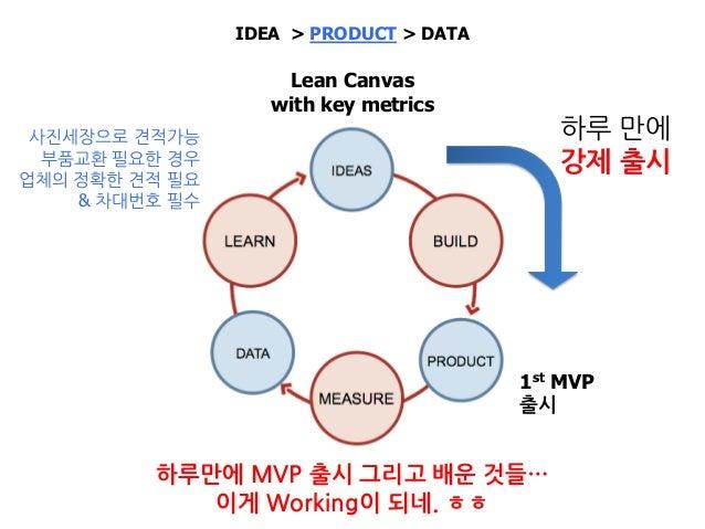 IDEA > PRODUCT > DATA