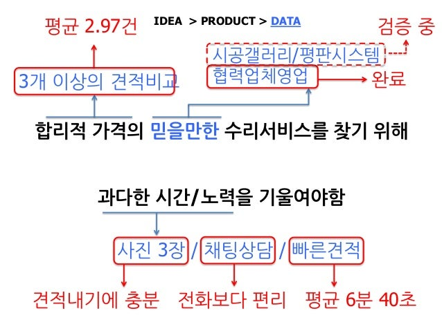 UV/PV/누적다운로드수/앱 랭킹… IDEA > PRODUCT > DATA