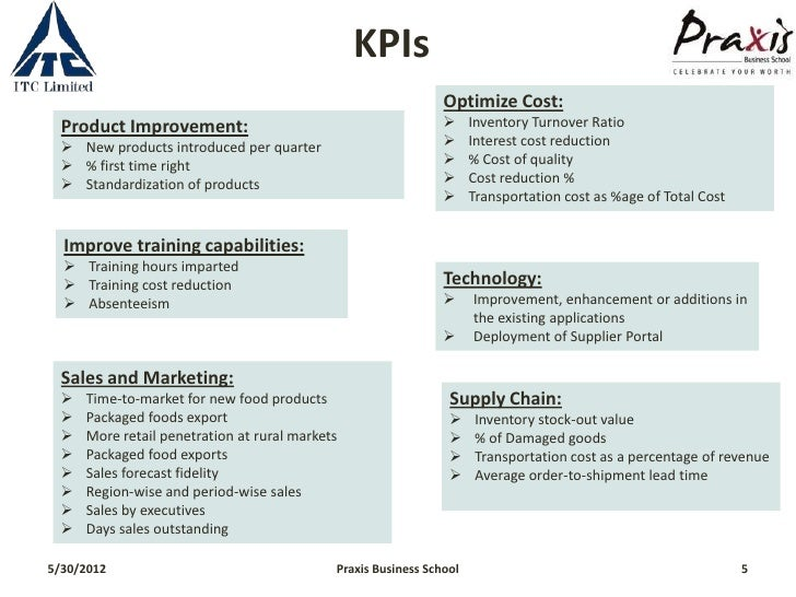 What Are KPIs and How to Use Them in Your Small Business?