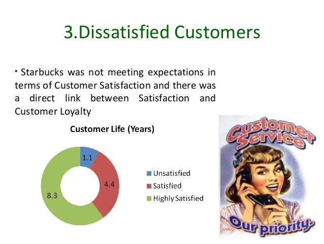 starbucks customer focus groups Start studying hft 3240 test 1 they can help the firm to serve different customer groups christine day attributed the decrease in starbucks customer.
