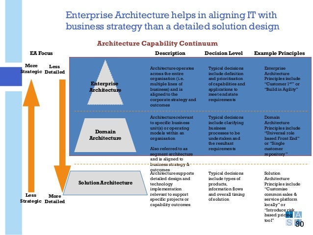 Charming Enterprise Architecture ... Awesome Design