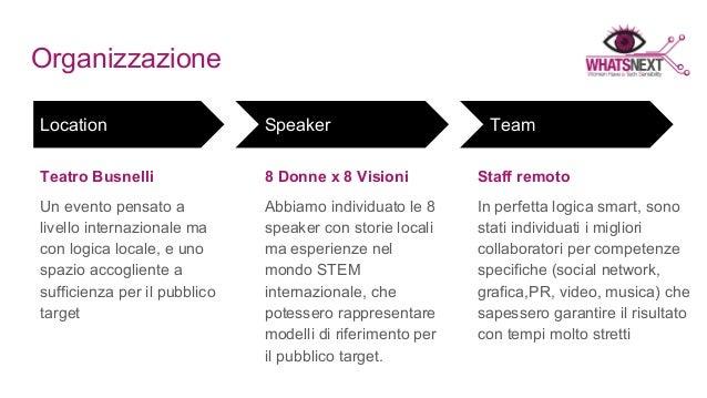 La digital strategy a supporto degli eventi: il caso Whats Next Talk Slide 3