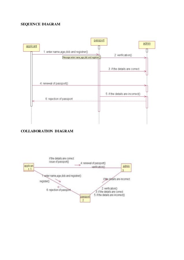 Case tool lab reg2013 by karthick raja sequence diagram collaboration diagram fandeluxe Image collections