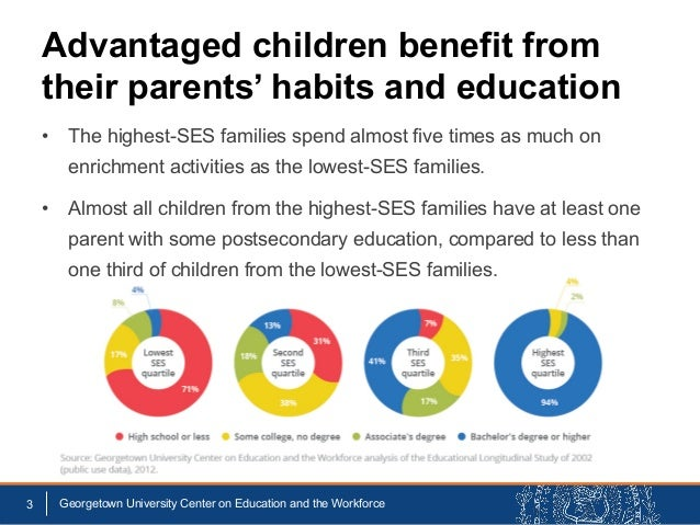 Advantaged children benefit from their parents' habits and education • The highest-SES families spend almost five times as...