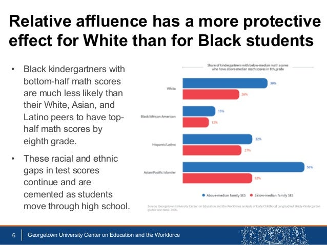 • Black kindergartners with bottom-half math scores are much less likely than their White, Asian, and Latino peers to have...