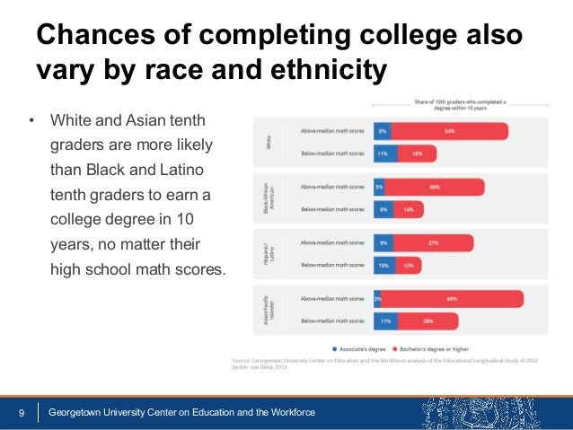 • White and Asian tenth graders are more likely than Black and Latino tenth graders to earn a college degree in 10 years, ...