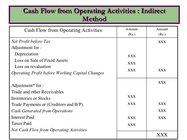 Cash Flow Statement Indirect Method Format Excel: Cash Flow Statement,Chart