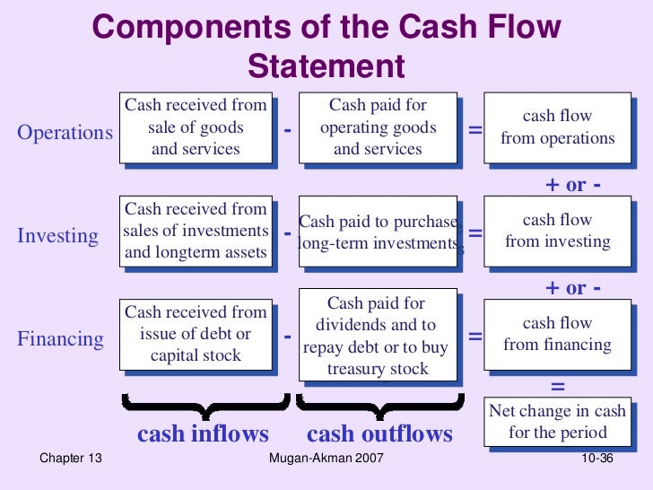Cash Flow Statement - Finac 4