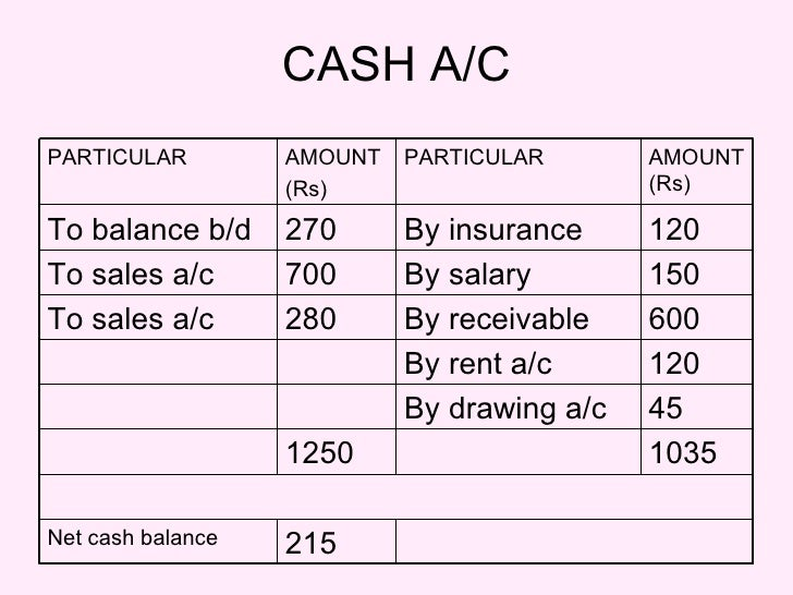 CASH A/C 1035 1250 45 By drawing a/c 120 By rent a/c 600 By receivable 280 To sales a/c 215 Net cash balance 150 By salary...