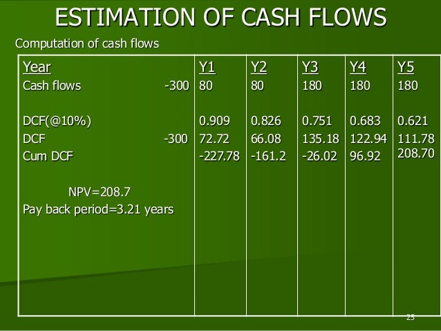 polluter cash flow statement and investing Fund financial statements statement of cash flows categories for classifying cash transactions cash flows from investing activities.