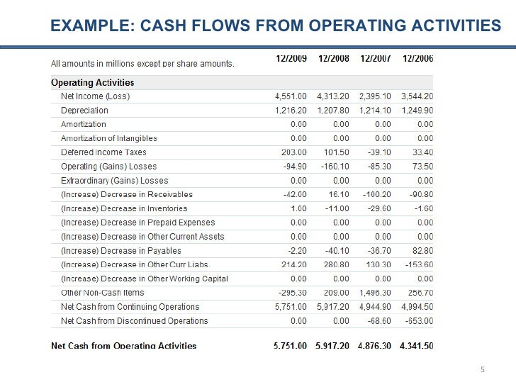 example cash flows from operating activities