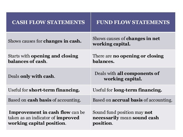 Cash Flow And Fund Flow Statements  Importance And Limitations Dist