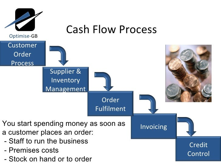 Cash Flow Process Optimise- GB You start spending money as soon as a customer places an order: - Staff to run the business...