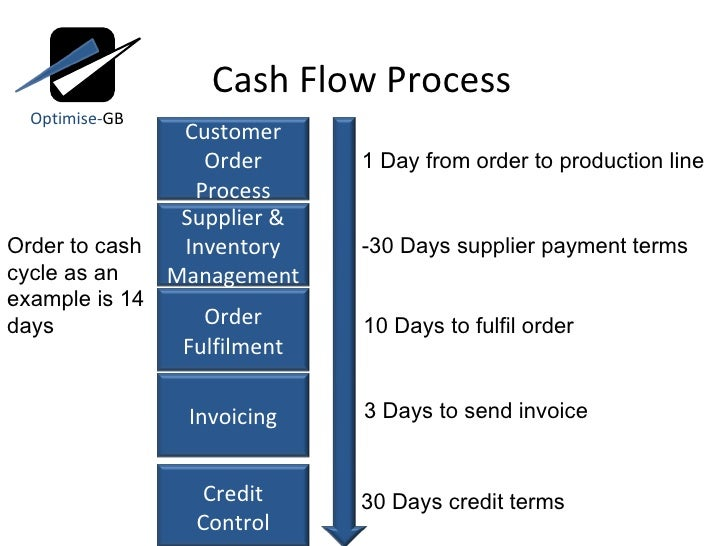 inventory and cash management