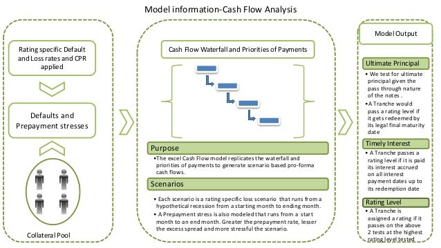 Cash flow model-Securitization Rating