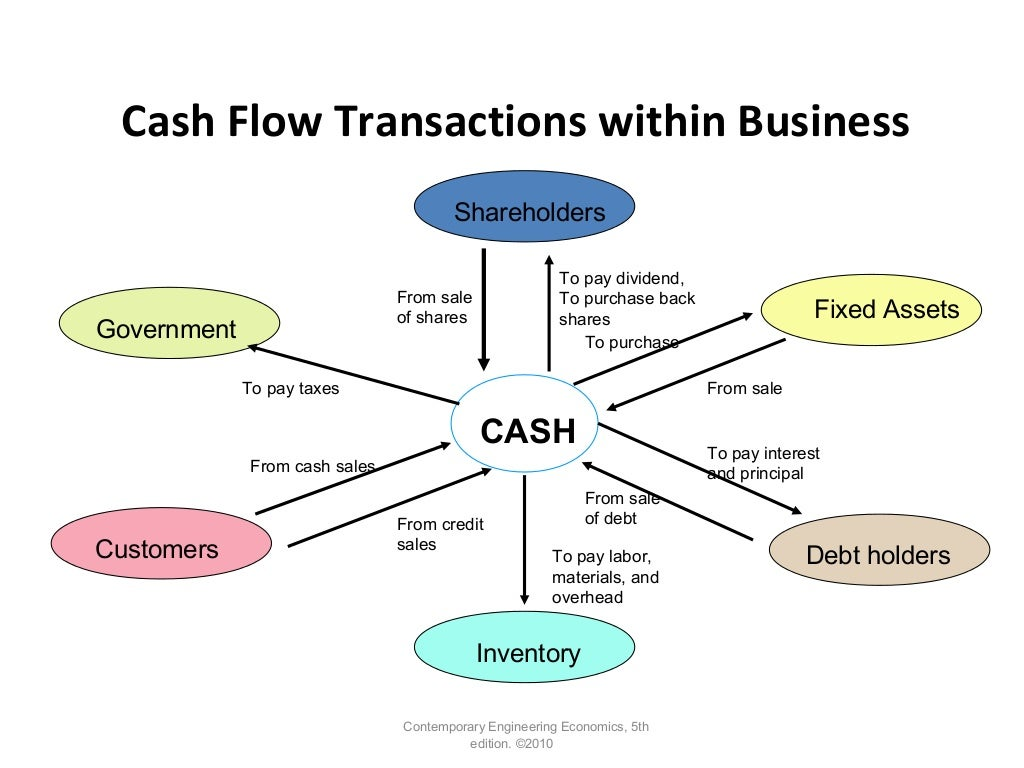 Cash Flow Transactions within Business Contemporary Engineering Economics, 5th edition. ©2010 Shareholders Fixed Assets De...