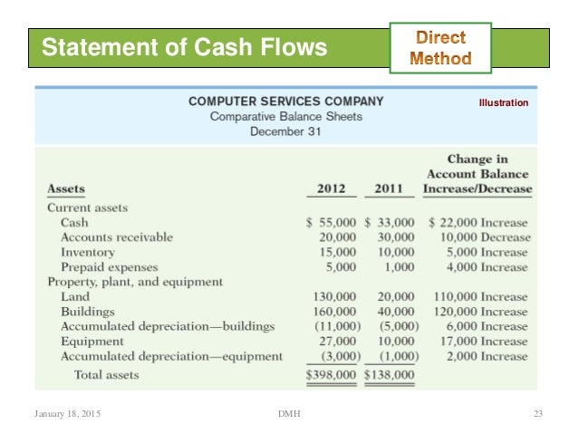 Cash Flow Statement Mf H