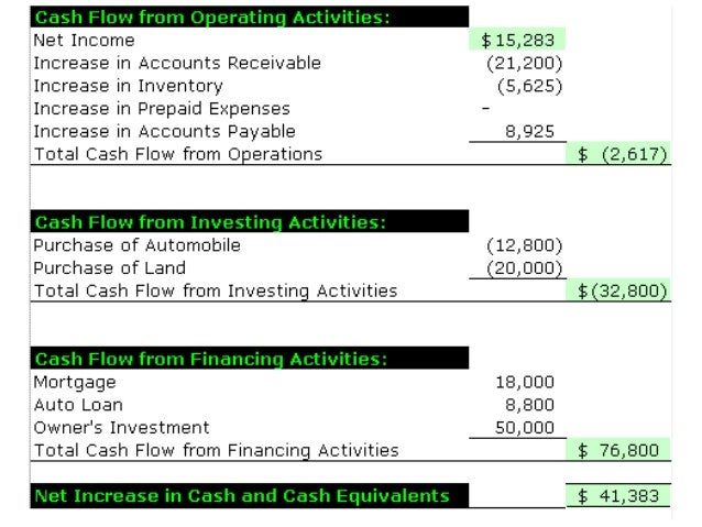 Cash Flow Statement Simplified