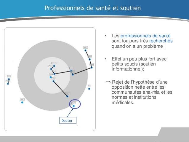 Annexes  Nombre de professionnels de santé mobilisés par les répondants FR, actuel et passé (fréquences absolues).  Les pr...