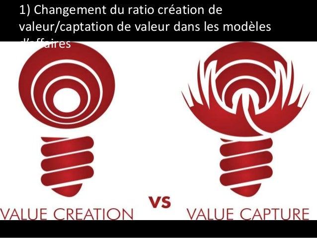 1) Changement du ratio création de valeur/captation de valeur dans les modèles d'affaires