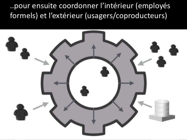 ..pour ensuite coordonner l'intérieur (employés formels) et l'extérieur (usagers/coproducteurs)