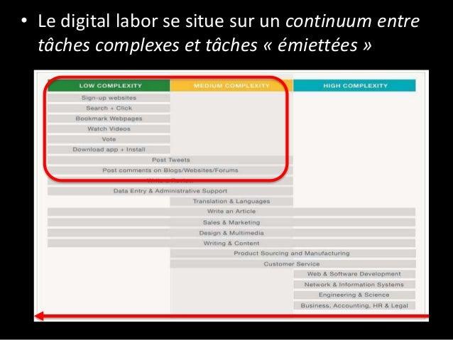 • Le digital labor se situe sur un continuum entre tâches complexes et tâches « émiettées »