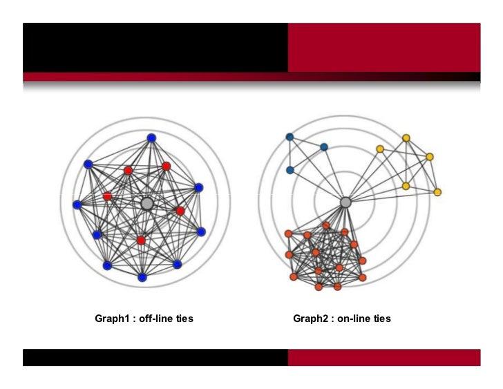 Graph1 : off-line ties                           Graph2 : on-line ties                         P Tubaro & AA Casilli   Pro...