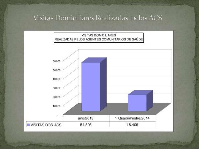 - 10.000 20.000 30.000 40.000 50.000 60.000 VISITAS DOMICILIARES REALIZADAS PELOS AGENTES COMUNITARIOS DE SAÚDE VISITAS DO...