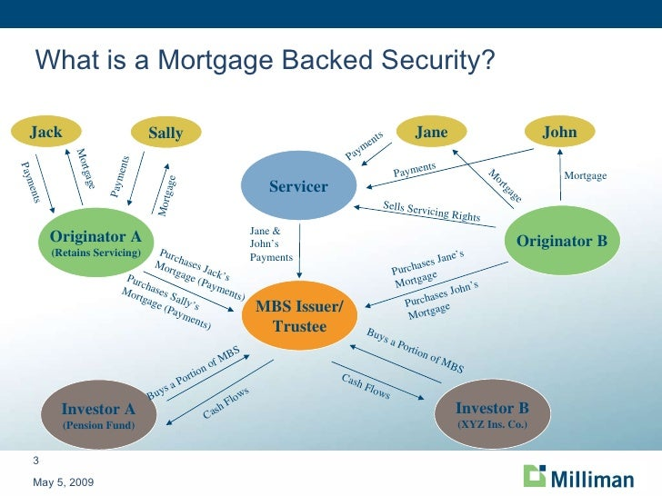 Mortgage Backed Securities Fund