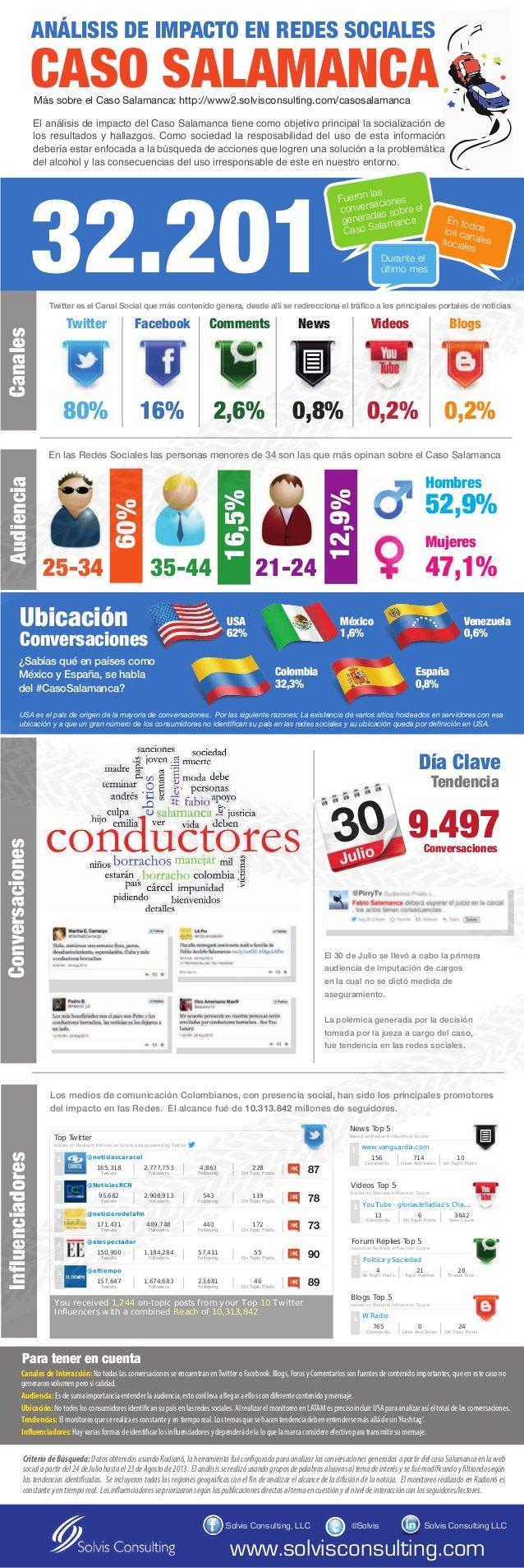 CASO SALAMANCA ANÁLISIS DE IMPACTO EN REDES SOCIALES 32.201 25-34 35-44 21-24 16,5% 12,9% 80% 16% 2,6% 0,8% 0,2% 0,2% Twit...