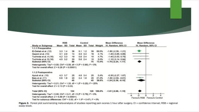 100 Adultos para Craneotomía suprententorial. BAG Propofol/Remifentanil RESULTADOS: - 96 Pacientes (49 control-47 parecoxi...