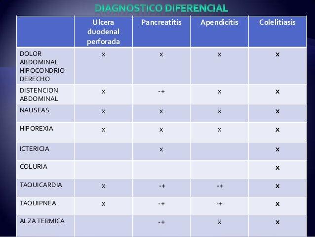 Ulcera duodenal perforada Pancreatitis Apendicitis Colelitiasis DOLOR ABDOMINAL HIPOCONDRIO DERECHO x x x x DISTENCION ABD...