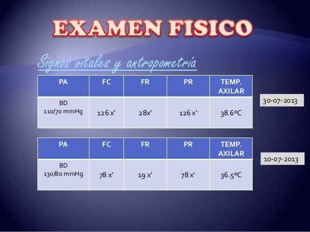 Signos vitales y antropometría PA FC FR PR TEMP. AXILAR BD 110/70 mmHg 126 x' 28x' 126 x' 38.6ºC PA FC FR PR TEMP. AXILAR ...