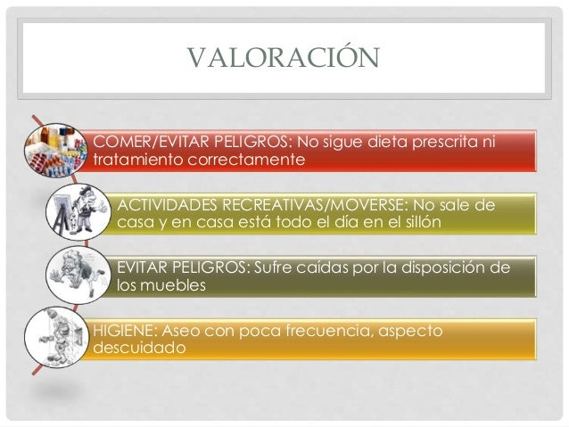 VALORACIÓN COMER/EVITAR PELIGROS: No sigue dieta prescrita ni tratamiento correctamente ACTIVIDADES RECREATIVAS/MOVERSE: N...