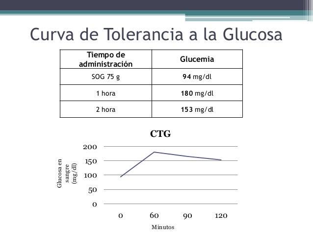 Caso clínico diabetes gestacional