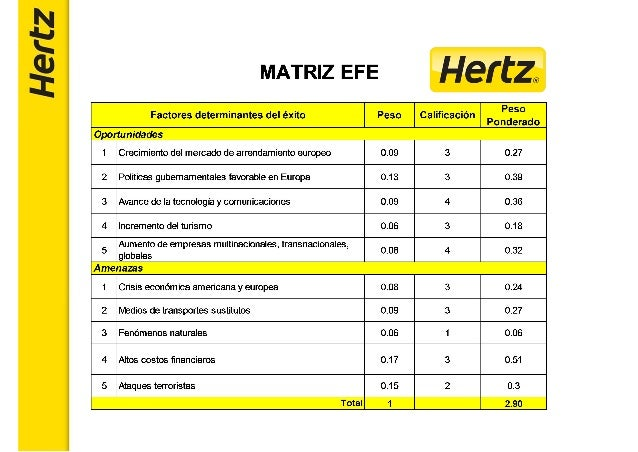 strategic plan hertz Provides three examples of director business transformation roles at hertz,  greg githens is a recognized thought leader in strategic thinking  a good plan.